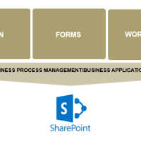 SharePoint As A Catalyst For The Paperless Office