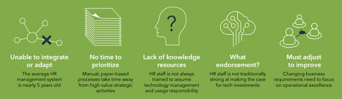 HR Business Process Management